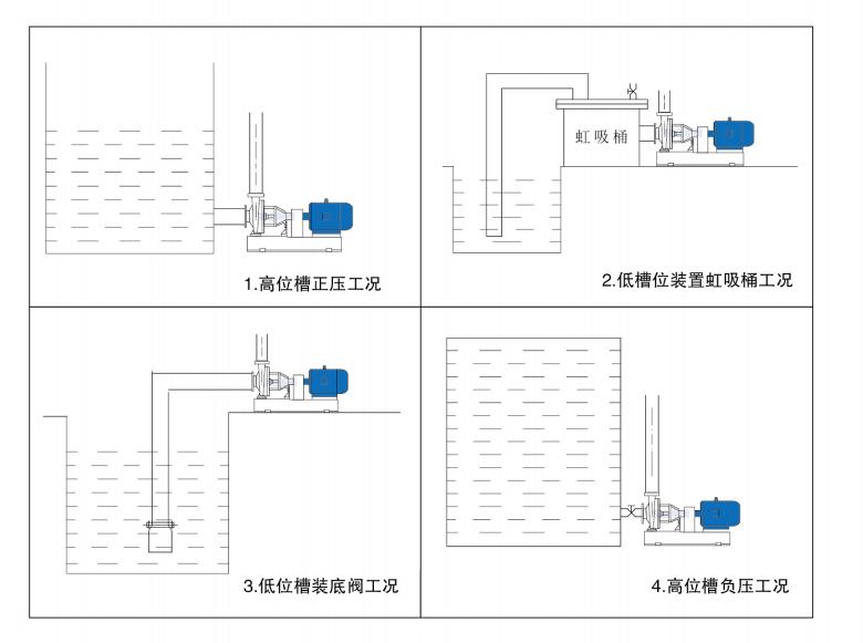 耐腐蚀离心泵安装